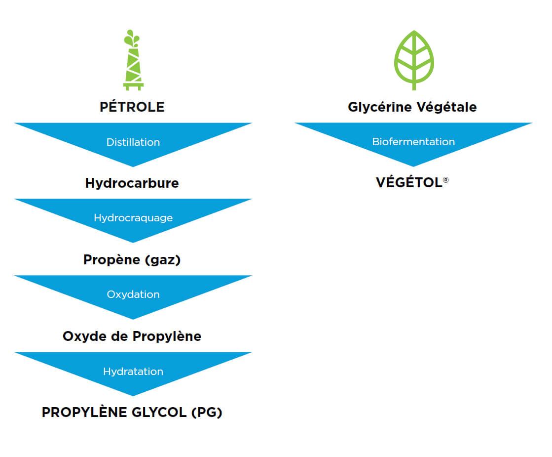 Fabrication du Végétol