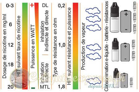 Tableau d'équivalences Nicotine-Résistance-Puissance-Hit-Vapeur-Consommation pour la cigarette électronique